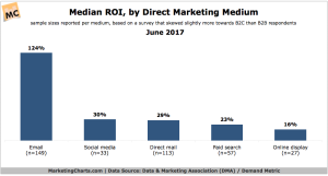 DMA-Median-ROI-by-Direct-Marketing-Medium-June2017